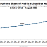 Smart Phone Penetration, October 2011 – August 2013 [CHART]