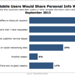 Reasons Mobile Users Share Personal Info With A Brand, September 2013 [CHART]