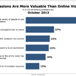 Value Of TV vs Online Video Impressions, October 2013 [CHART]