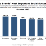 Top Social Media Metrics For Enterprise Brands, October 2013 [CHART]