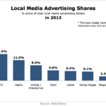 Local Advertising Revenue Shares By Channel, 2013 [CHART]