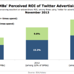 SMBs' Perceived ROI Of Twitter Advertising, November 2013 [CHART]