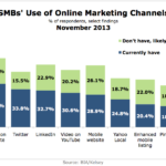 SMBs' Use Of Online Marketing Channels, November 2013 [CHART]