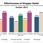 Effectiveness Of Shopper Media, October 2013 [CHART]