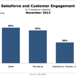 Salesforce & Customer Engagement, November 2013 [CHART]
