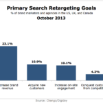 Primary Search Retargeting Goals, October 2013 [CHART]