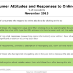 Consumer Attitudes & Responses To Online Ads, November 2013 [TABLE]