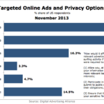 Behavioral Targeting & Privacy, November 2013 [CHART]