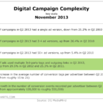 Digital Campaign Complexity, November 2013 [TABLE]