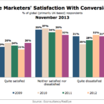 In-House Marketers' Satisfaction With Conversion Rates, November 2013 [CHART]