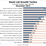 Top Email List Growth Tactics, November 2013 [CHART]