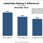 Effect Of Celebrity Cause Marketing, November 2013 [CHART]