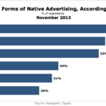 Most Effective Native Ad Formats, November 2013 [CHART]