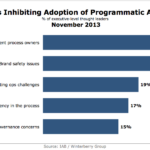 Top Barriers To Adopting Programmatic Marketing, November 2013 [CHART]