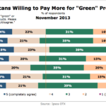 Americans Willing To Pay More For Green Products By Age, November 2013 [CHART]