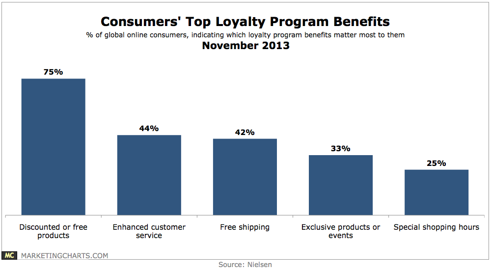 how to build a good loyalty program