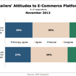 Retailers' Attitudes Toward eCommerce Platforms, November 2013 [CHART]