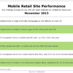 Mobile Retail Site Performance, November 2013 [TABLE]