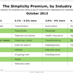Brand Simplicity By Industry, October 2013 [TABLE]