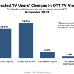 Connected TV Users' Changes In OTT TV Viewing, November 2013 [CHART]