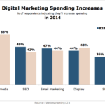 Online Marketing Spending Increases In 2014 [CHART]