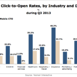 Email Click-To-Open Rates By Industry & Device, Q3 2013 [CHART]