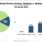 Desktop vs. Mobile Email-Driven Purchases, Q3 2013 [CHART]