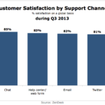 Customer Satisfaction By Support Channel, Q3 2013 [CHART]