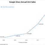 FORECAST: Google Glass Sales, 2014-2018 [CHART]