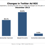 Changes In Twitter Ad ROI, December 2013 [CHART]