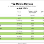 Top Mobile Devices, Q3 2013 [TABLE]