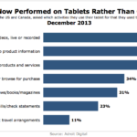 Computer Activities Now Performed On Tablets, December 2013 [CHART]