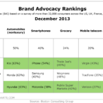 Brand Advocacy Rankings, December 2013 [TABLE]