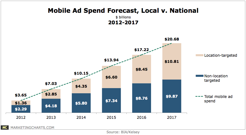 Local vs national mobile ad spending forecast 2012 2017 for Mobili ad trend