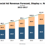 US Social Ad Revenue Forecast, Display vs Native 2012-2017 [CHART]