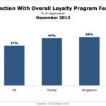 Satisfaction Loyalty Program Features, December 2013 [CHART]