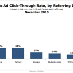 Website Ad CTR By Referring Domain, November 2013 [CHART]