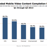 Branded Mobile Video Content Completion Rates, Q1 – Q3 2013 [CHART]