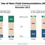 Near-Field Communication Growth, November 2013 [CHART]