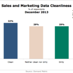 Sales & Marketing Data Cleanliness, December 2013 [CHART]