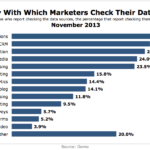 Frequency With Which Marketers Check Their Data Sources, November 2013 [CHART]