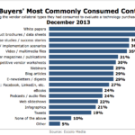 Most Popular Content Types For B2B Tech Buyers, December 2013 [CHART]