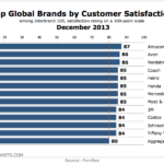 Top Global Brands By Customer Satisfaction, December 2013 [CHART]