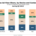 Online Video Ad View Share By Device & Content Duration, Q3 2013 [CHART]