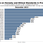 Americans' Views On Honesty & Ethics In Professions, December 2013 [CHART]
