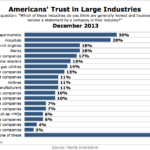 Americans' Trust In Large Industries, December 2013 [CHART]