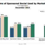 Types Of Sponsored Social Media Marketers Use, 2011-2013 [CHART]