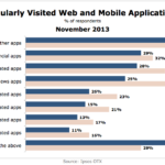 Apps Americans Use Regularly, November 2013 [CHART]