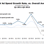 US TV Ad Spending Growth Rate vs Overall Average, Q1 2011-Q3 2013 [CHART]