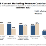 Primary B2B Content Marketing Revenue Drivers, December 2013 [CHART]